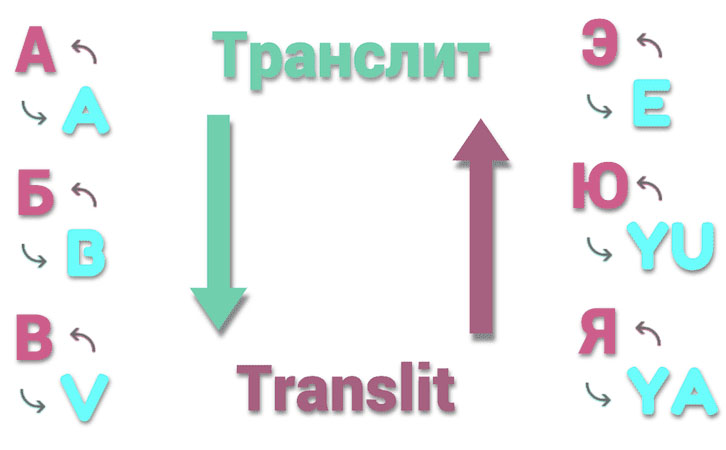 А вы знаете, как правильно транслитерировать свое имя?